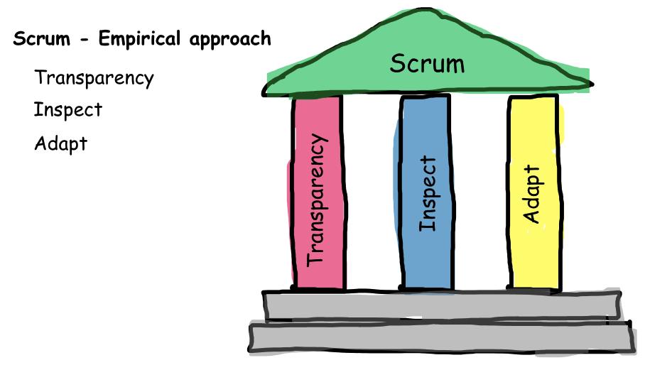 Scrum Empirical Approach