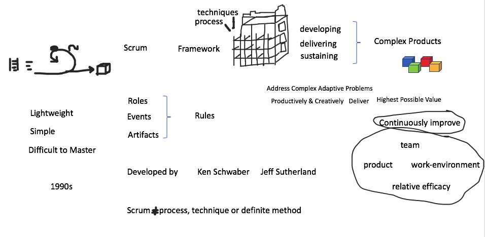 Scrum Framework Walk through