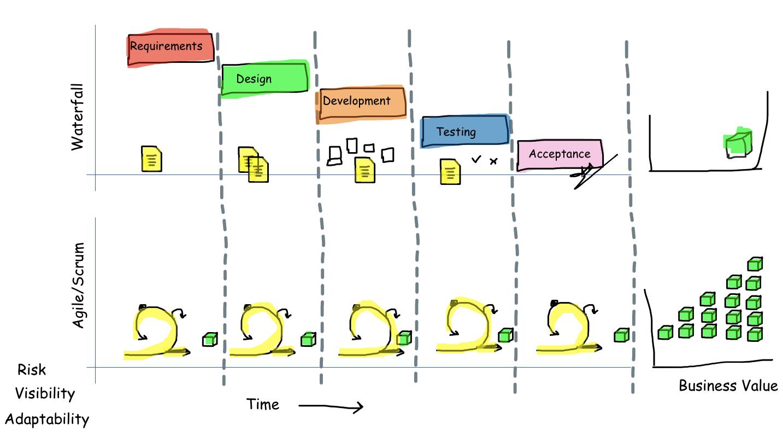 Sequential vs Scrum Model