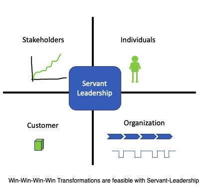 Servant Leadership Win-Win-Win-Win Transformations