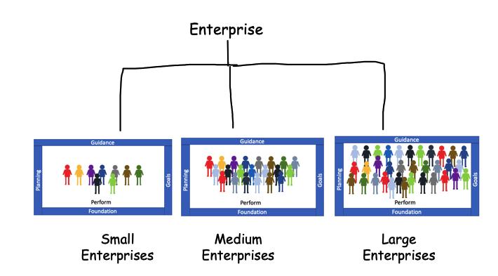 Small Medium Large Enterprises