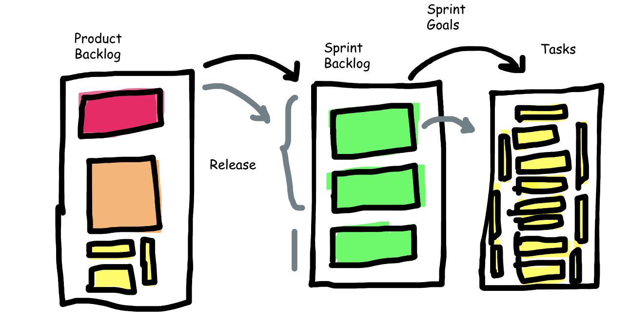 The Idea of Backlog