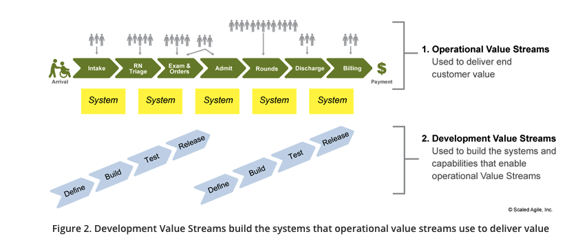 Value Stream Identification