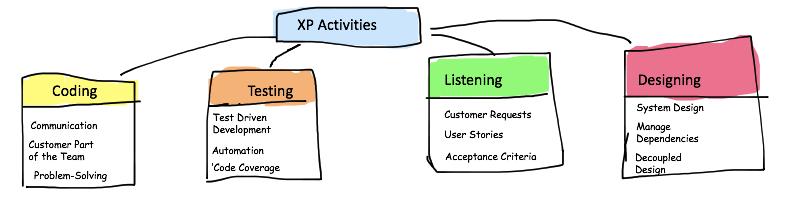 XP Activities