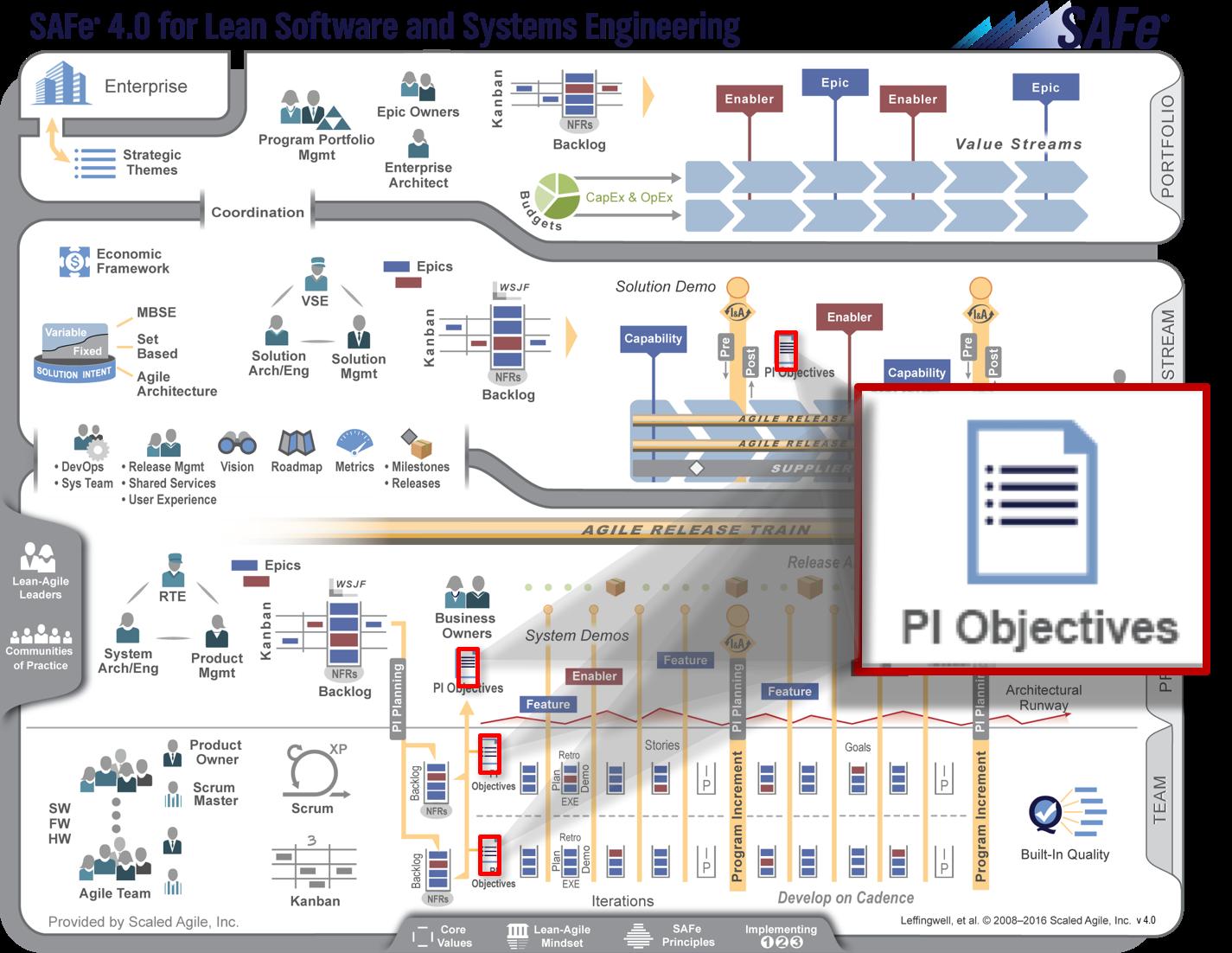 PI_Objectives