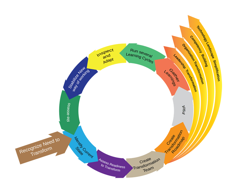Temenos+Agility Transformation Journey